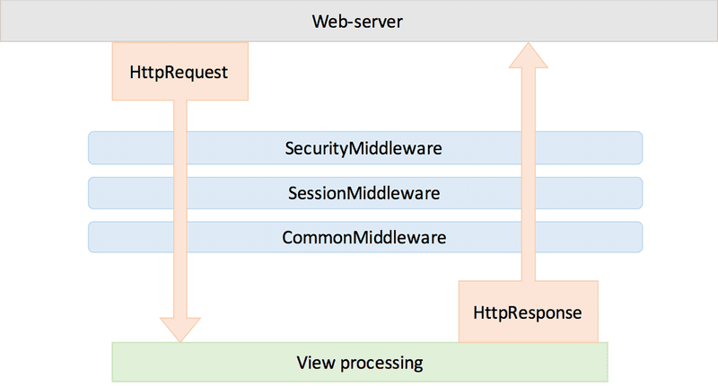 Django middleware overview diagram